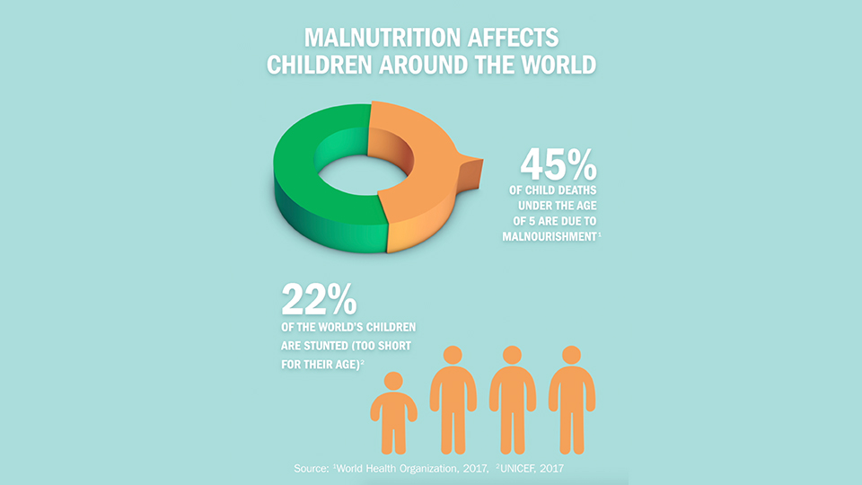 WHAT IS CHILDHOOD MALNUTRITION?